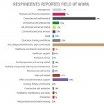 Self Employed Fields of Work – I.T. and Arts & Entertainment lead the field