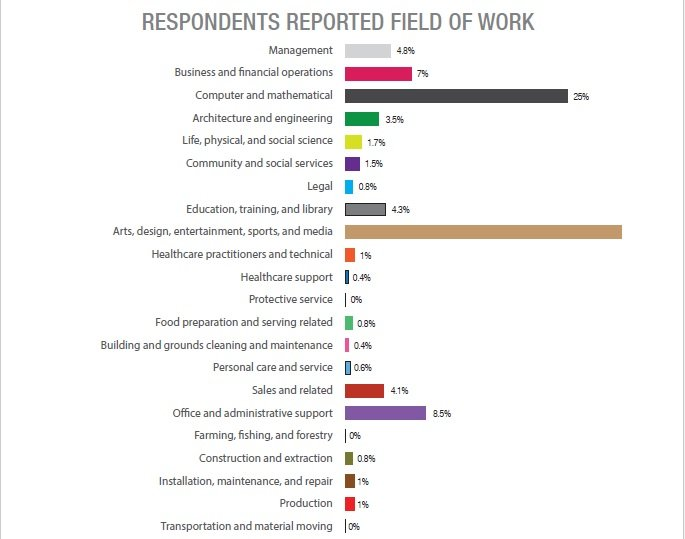 Self Employed Fields of Work - Report by People Per Hour