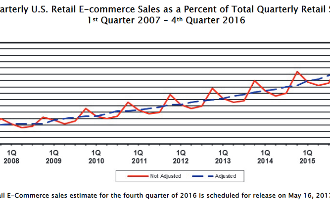 U.S. Department of Commerce. Quarterly Retail E-Commerce Sales