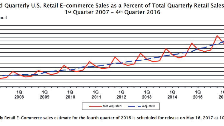 U.S. Department of Commerce. Quarterly Retail E-Commerce Sales