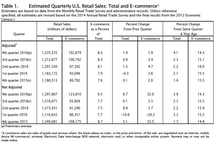 U.S. Department of Commerce. Quarterly Retail E-Commerce Sales Table 1