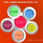 Effectiveness of Press Releases
