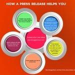 Effectiveness of Press Releases