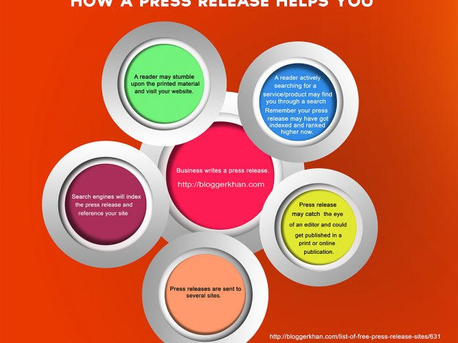How a Press Release helps you market your business