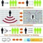 Social Media as a Main Marketing Tool