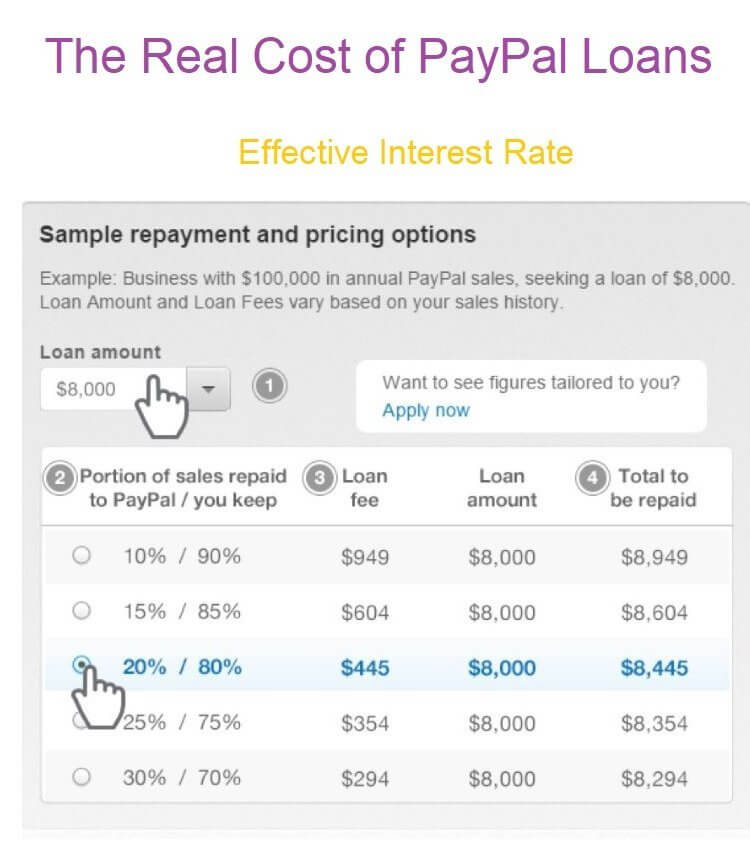 Effective Interest Rate of PayPal Working Capital Loans