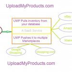 Good News for ecommerce merchants – UMP now also uploads inventory to Walmart.com