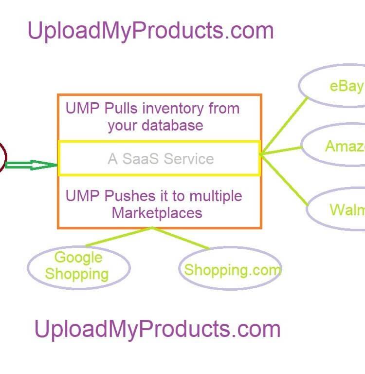 Bulk upload of inventory to walmart.com