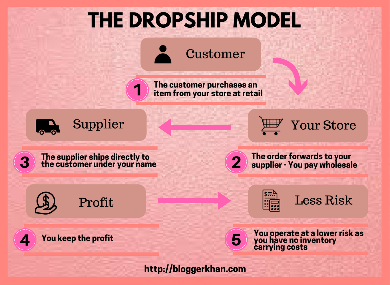 The drop shipping model in ecommerce