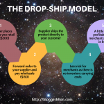 A Beginner's Guide to Ecommerce Drop Shipping