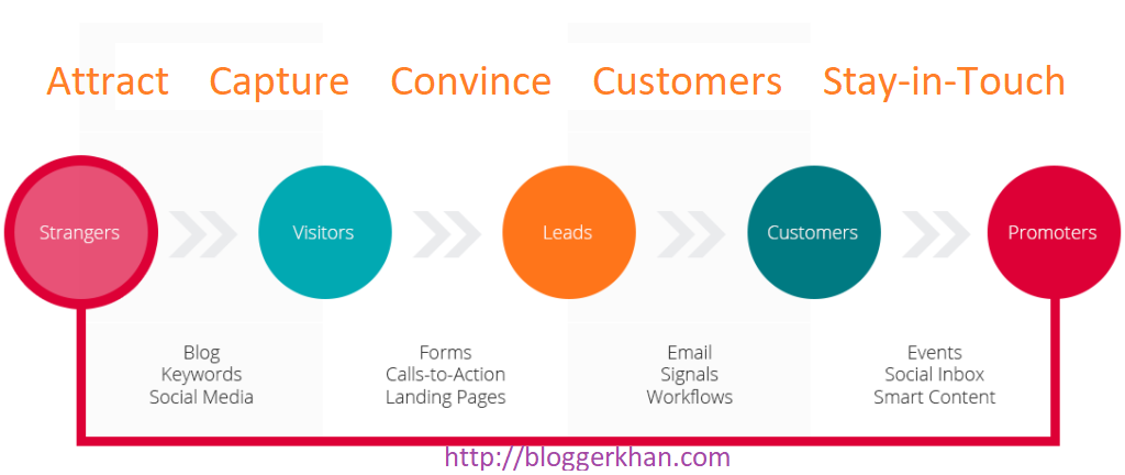 How to Grow Your Ecommerce Business with Email Lead Capture