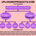 Why you must use UMP to Sell on multiple marketplaces
