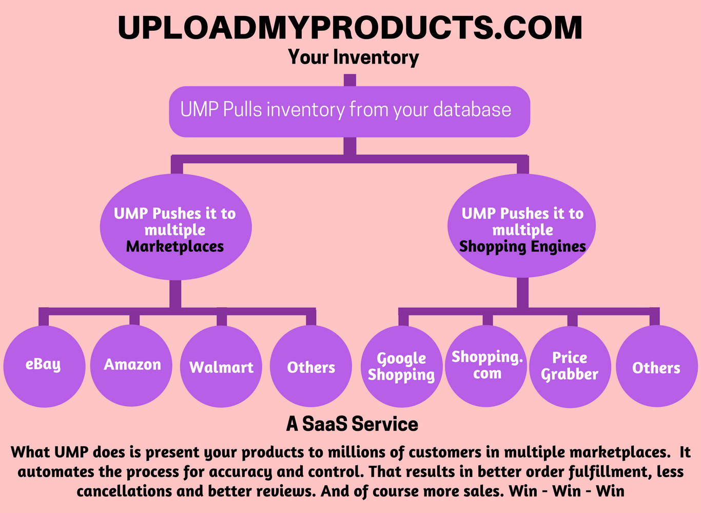 Use UMP - http://uploadmyproducts.com to Sell on multiple marketplaces Ecommerce Case Studies / Success / Examples